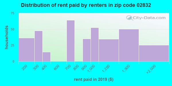 02832 rent paid by renters