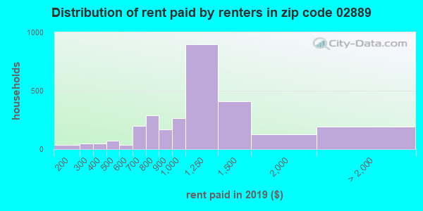 02889 rent paid by renters