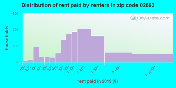 02893 rent paid by renters
