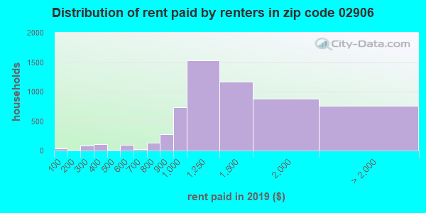 02906 rent paid by renters