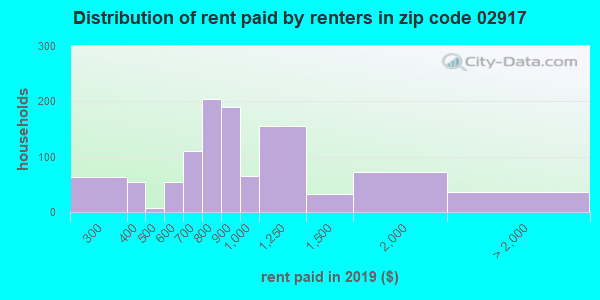 02917 rent paid by renters