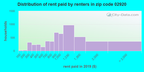 02920 rent paid by renters