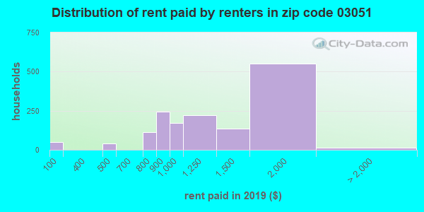 03051 rent paid by renters