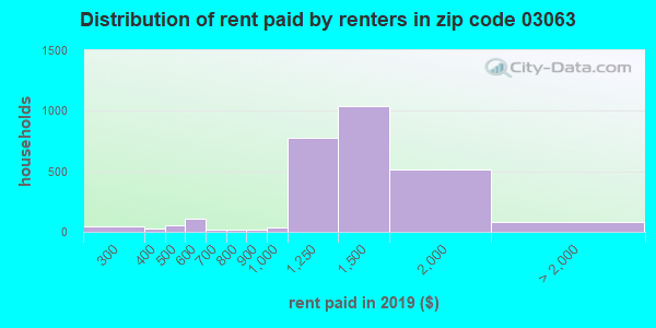 03063 rent paid by renters