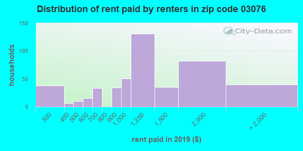 03076 rent paid by renters