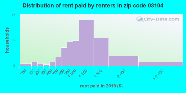 03104 rent paid by renters