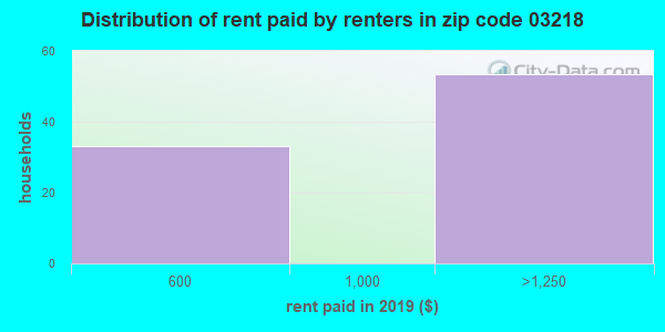 03218 rent paid by renters