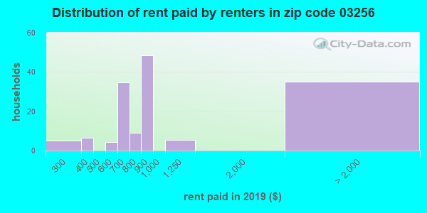 03256 rent paid by renters
