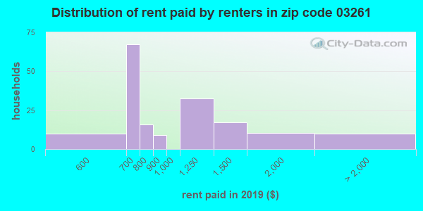 03261 rent paid by renters
