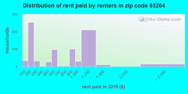 03264 rent paid by renters