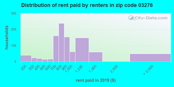 03276 rent paid by renters