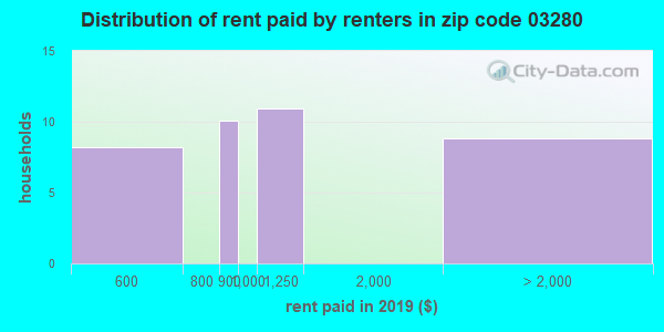 03280 rent paid by renters