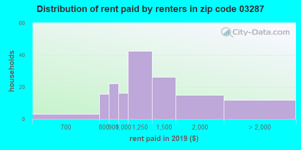 03287 rent paid by renters