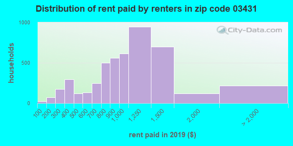 03431 rent paid by renters