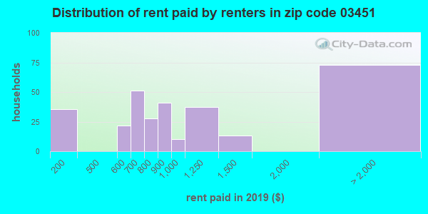 03451 rent paid by renters