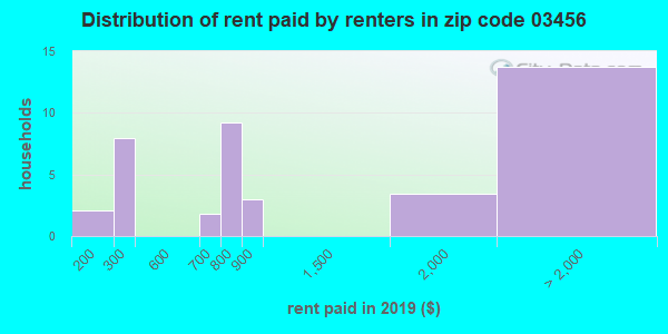 03456 rent paid by renters