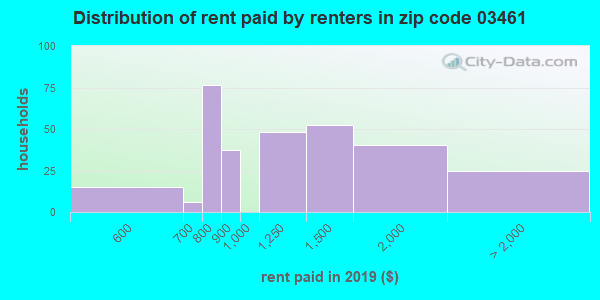 03461 rent paid by renters