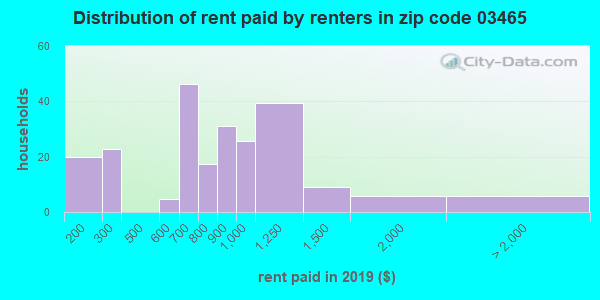 03465 rent paid by renters