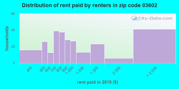 03602 rent paid by renters
