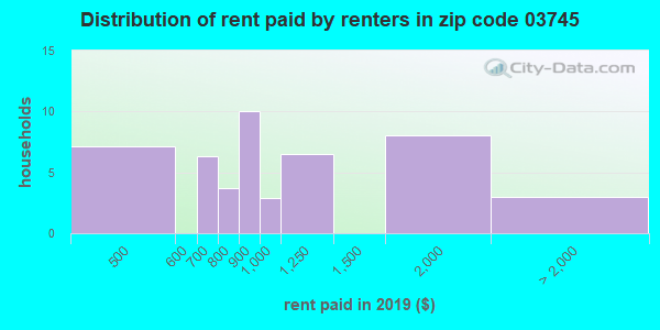 03745 rent paid by renters