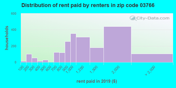 03766 rent paid by renters