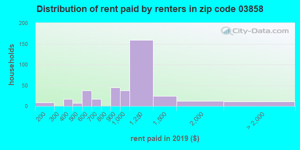 03858 rent paid by renters