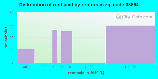 03864 rent paid by renters
