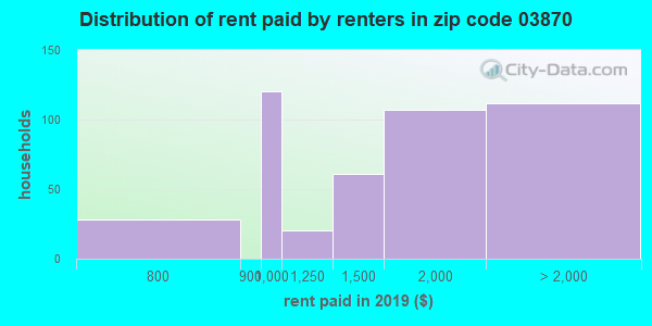 03870 rent paid by renters