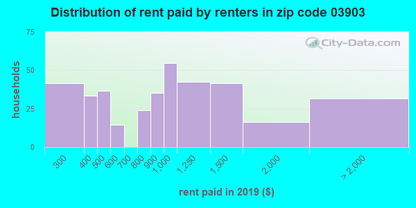 03903 rent paid by renters