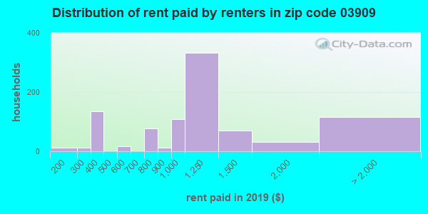 03909 rent paid by renters