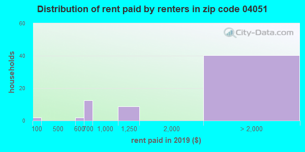 04051 rent paid by renters