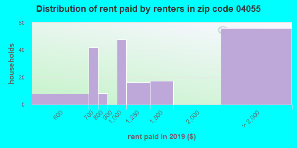 04055 rent paid by renters
