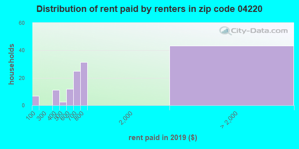 04220 rent paid by renters