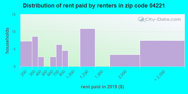 04221 rent paid by renters