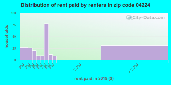 04224 rent paid by renters