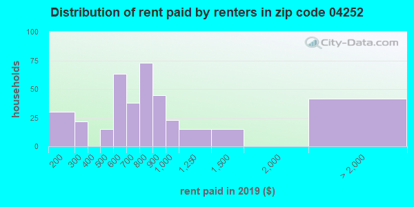 04252 rent paid by renters