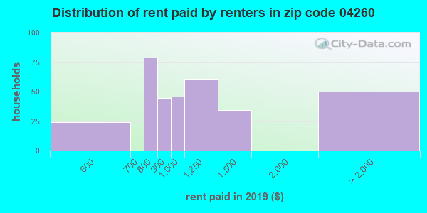 04260 rent paid by renters