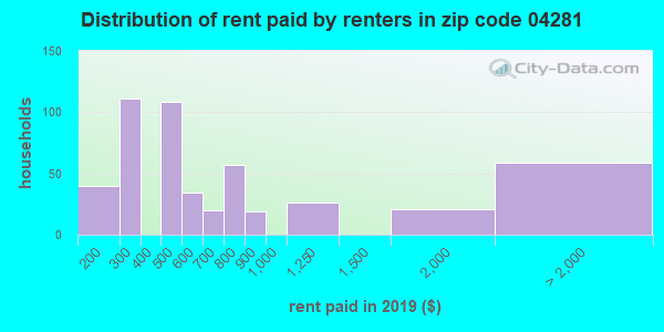 04281 rent paid by renters