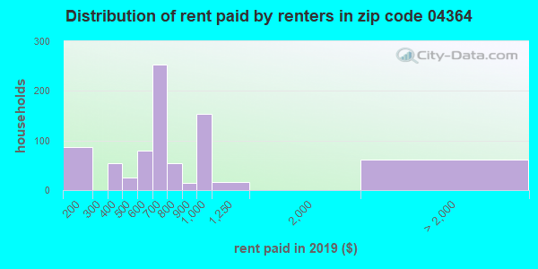 04364 rent paid by renters