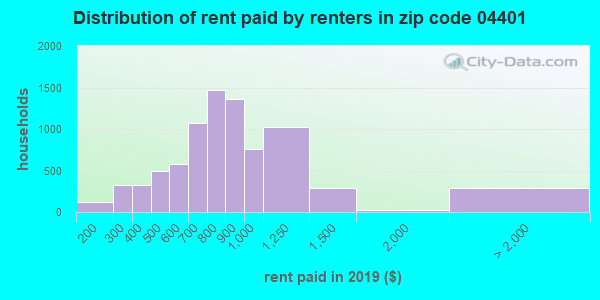 04401 rent paid by renters