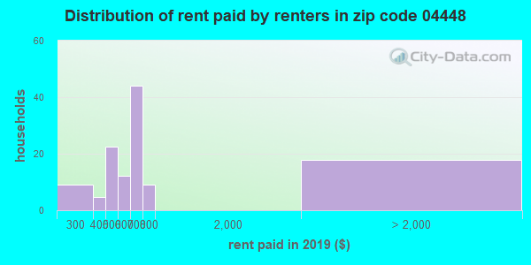 04448 rent paid by renters