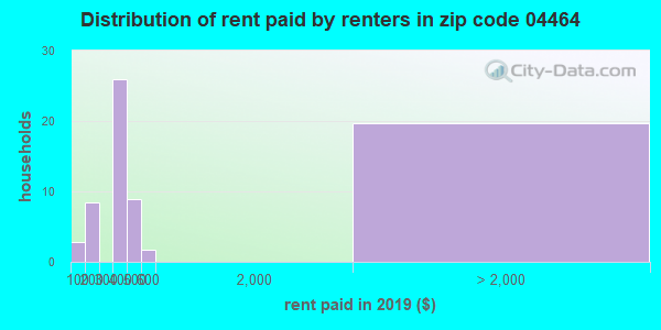 04464 rent paid by renters