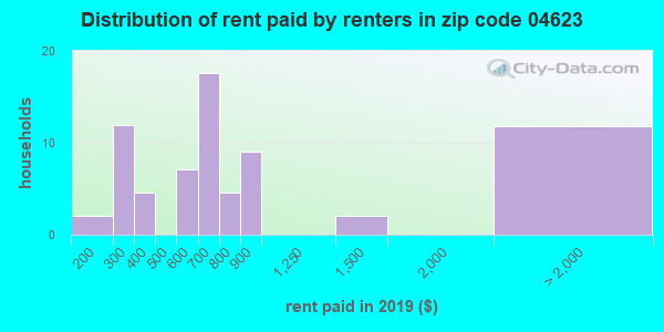 04623 rent paid by renters