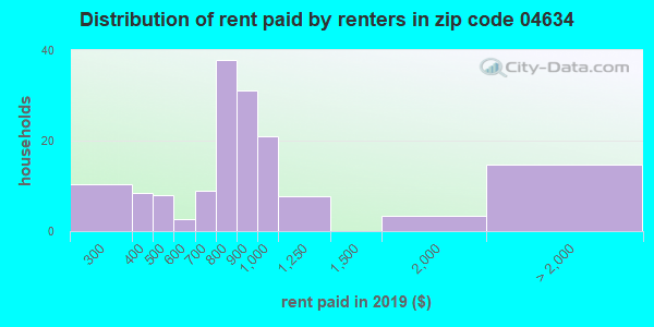 04634 rent paid by renters
