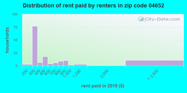04652 rent paid by renters
