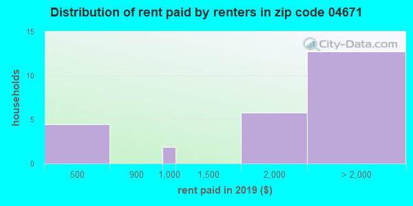 04671 rent paid by renters