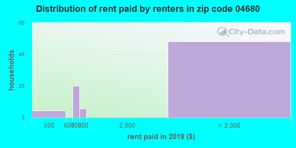 Rent paid by renters in 2015 in zip code 04680
