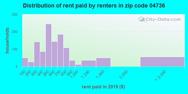 04736 rent paid by renters