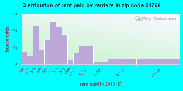 04769 rent paid by renters
