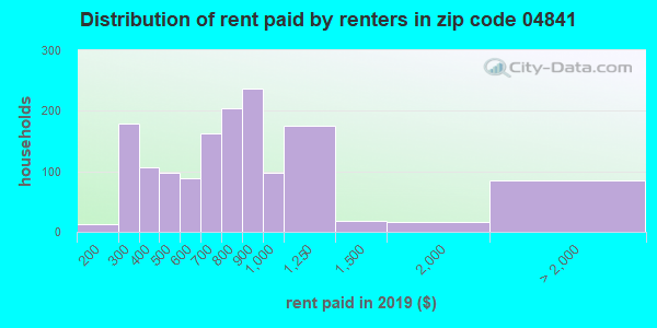 04841 rent paid by renters